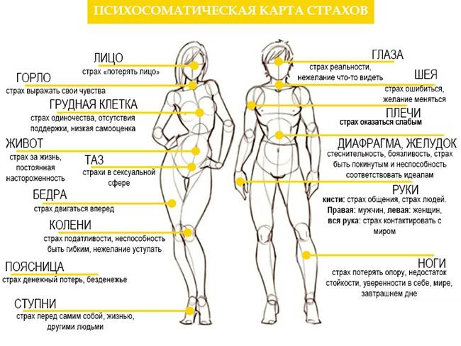 Таблица психосоматики