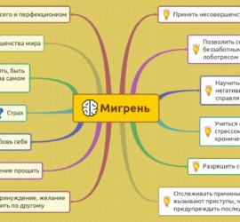 Психосоматика мигрени: берегите голову