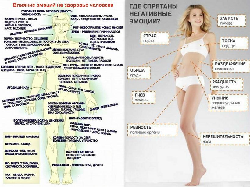 Психосамотическая карта страхов или «Тело помнит все».