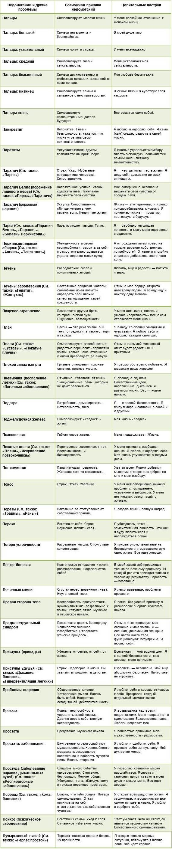 Таблица причин болезней составленная Луизой Хей