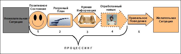 Психологический процессинг онлайн (серия трансформационных встреч)